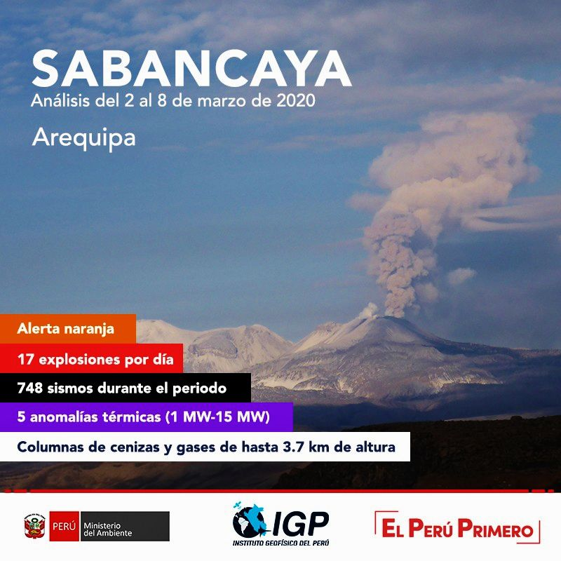 Sabancaya - activity summary between 2 and 8 March 2020 - Doc. I.G.Peru