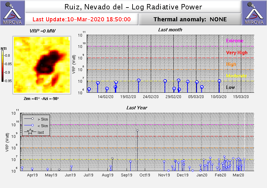 Nevado del Ruiz - thermal anomalies on 10.03.2020 / 6:50 p.m. - note on the bottom graph, the largest number of thermal anomalies spotted since December 2019 - Doc. Mirova_MODIS_logVRP