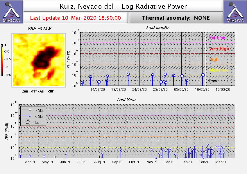 Nevado del Ruiz - anomalies thermiques au 10.03.2020 / 18h50 -  a noter sur le graphique du bas, le plus grand nombre d'anomalies thermiques repérées depuis décembre 2019 - Doc. Mirova_MODIS_logVRP