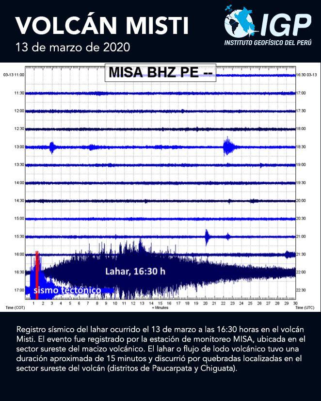 El Misti - sismo of lahar on 13.03.2020 / 4.30 p.m. - I.G. Peru