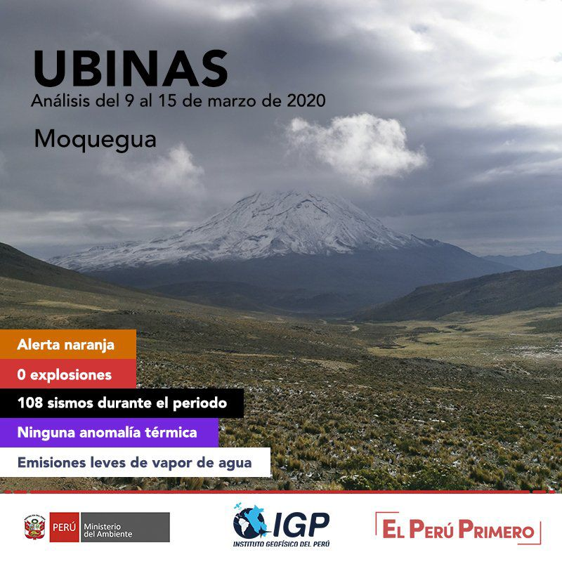 Ubinas - activity summary between 9 and 15 February 2020 - Doc. I.G.Peru