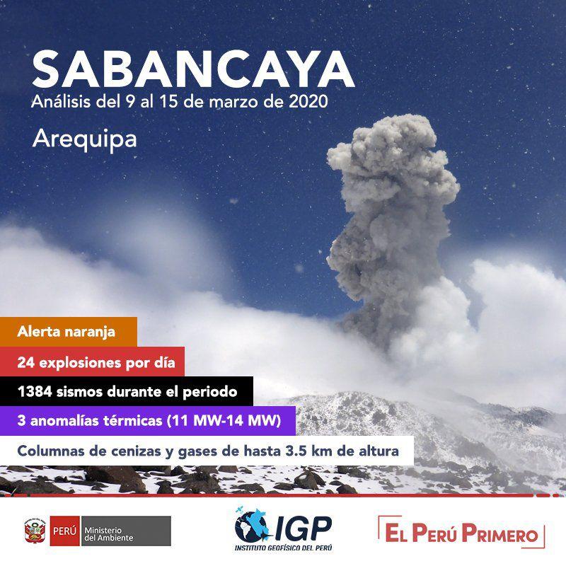 Sabancaya - activity summary between 9 and 15 February 2020 - Doc. I.G.Peru