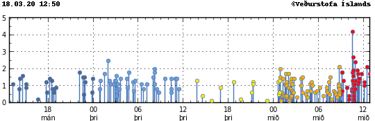Reykjanes peninsula - location and magnitude of earthquakes on 18.03.2020 / 12.50pm - Doc. IMO