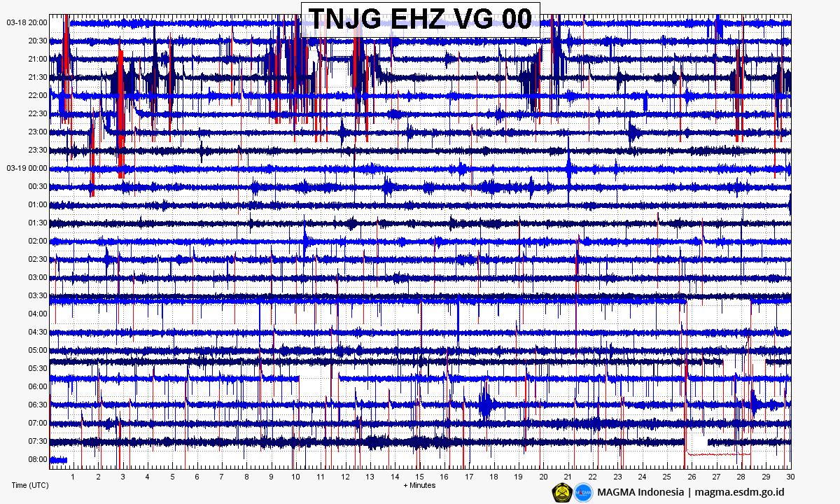 Anak Krakatau - sismogramme du 18.03.2020 / 20h - 19.03.2020 - Doc. Magma Indonesia