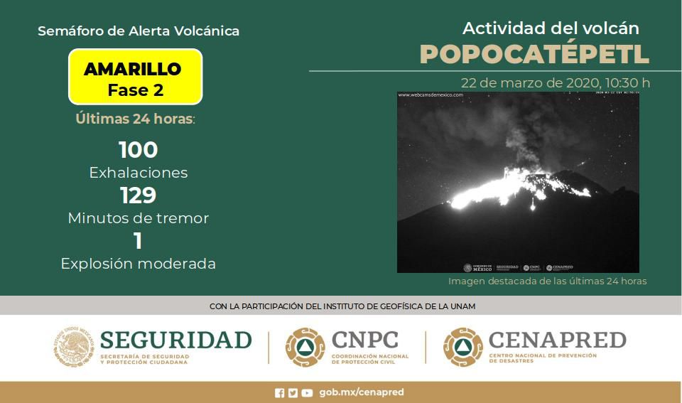 Popocatépetl - activity of the last 24 hours - Doc. Cenapred / CNPC / Seguridad