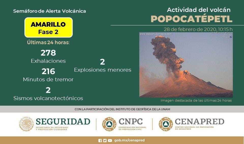 Popocatépetl - activité des dernières 24 heures - Doc. Cenapred / CNPC / Seguridad