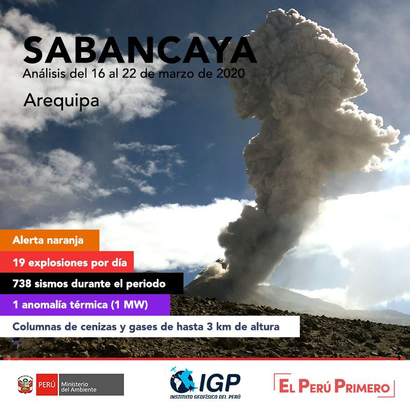 Sabancaya - Summary of the activity between 16 and 22 March 2020 - Doc. IGPeru