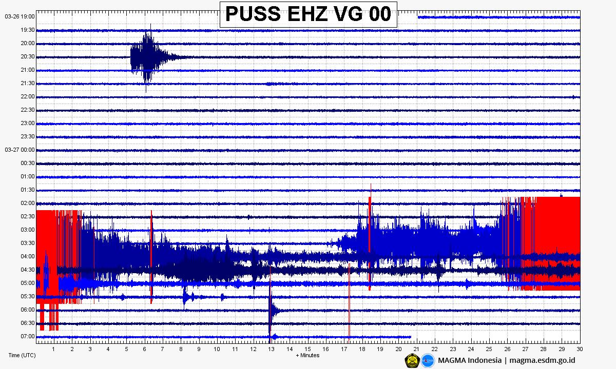 Merapi - sismogramme du 27.03.2020 / heures UTC - Doc.Magma Indonesia