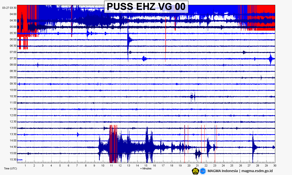 Merapi - seismogram of 27.03.2020, showing the 2 eruptions of 03.54 and 14.40 UTC - Doc. Magma Indonesia
