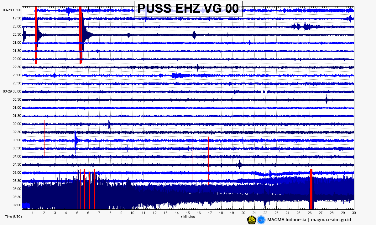 Merapi - 28.03 - 29.03.2020 - Seismogram in UTC time - Doc. Magma Indonesia