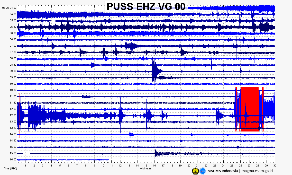 Merapi - 28.03.2020 / 19h26 - Sismogramme en temps UTC  -Doc. Magma Indonesia