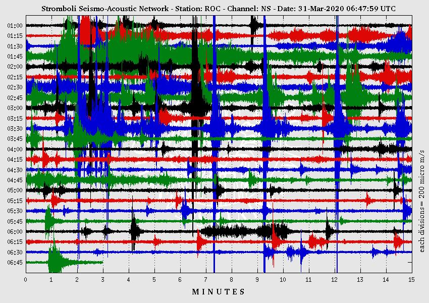 Stromboli - sismogramme du 31.03.2020 / entre 01h et 6h45 - Doc.Séismo-acoustic network  LGS