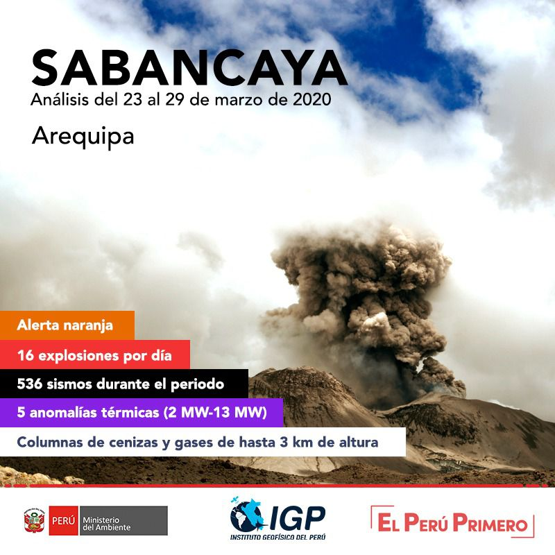 Sabancaya - summary of the activity between 23 and 29 March 2020 - Doc. I.G.Peru