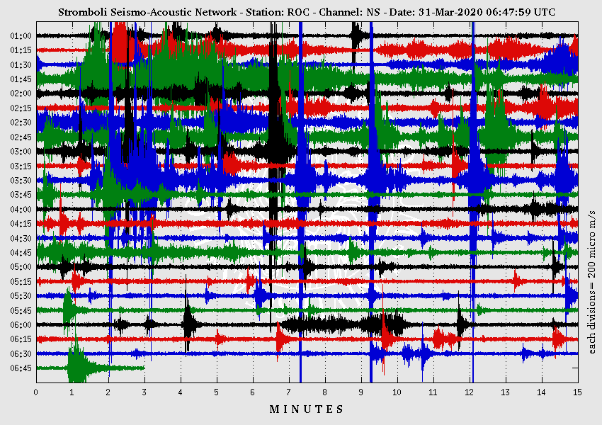 Stromboli - sismogram 31.03.2020 between 01h and 6h45 - Doc. Seismo-acoustic network LGS
