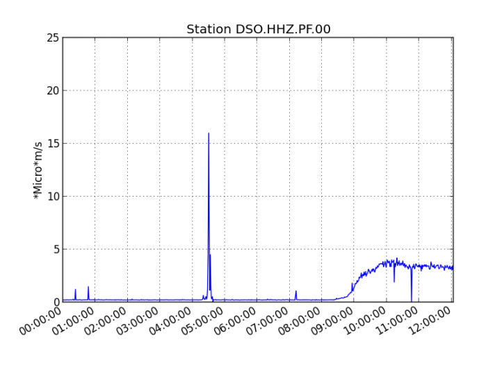 Piton de La Fournaise - Evolution of the RSAM (indicator of the volcanic tremor and the intensity of the eruption) since 02/04/2020 00h on the seismological station DSO located at the top of the volcano. (© OVPF / IPGP).
