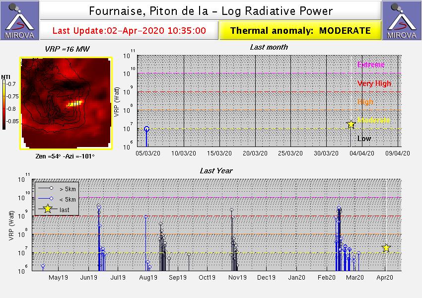 Piton de La Fournaise - Thermal anomalies on 02.04.2020 / 9:30 p.m. - Doc. Mirova MODIS_logVRP