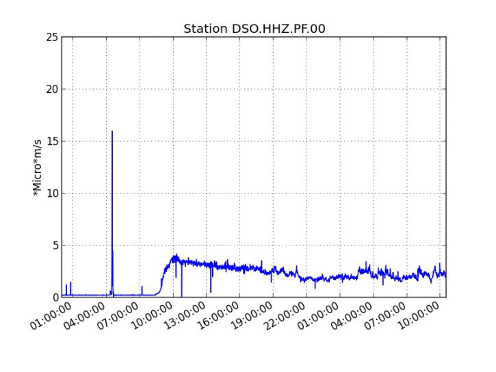 Piton de La Fournaise - Evolution of the RSAM (indicator of the volcanic tremor and the intensity of the eruption) since 02/04/2020 at 00h UT time (04h local time) on the DSO seismological station located at the top of the volcano. (© OVPF / IPGP).