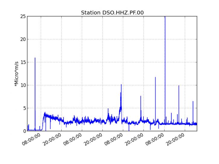 Piton de La Fournaise- Evolution du RSAM (indicateur du trémor volcanique) depuis le 02/04/2020 00h heure TU (04h heure locale) sur la station sismologique DSO située au sommet du volcan. (© OVPF/IPGP).