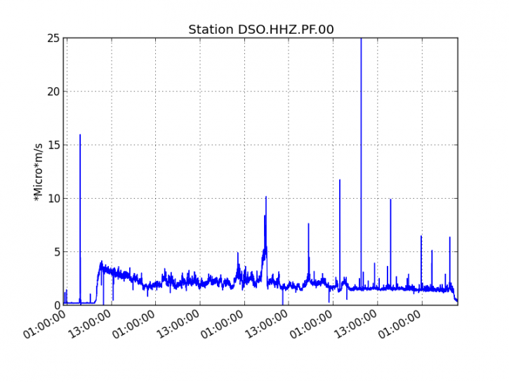 Piton de La Fournaise - Evolution of the RSAM (indicator of the volcanic tremor and the intensity of the eruption) since 02/04/2020 00h UT time (04h local time) on the seismological station DSO located at the top of the volcano, at 06.04.2020 (© OVPF / IPGP).