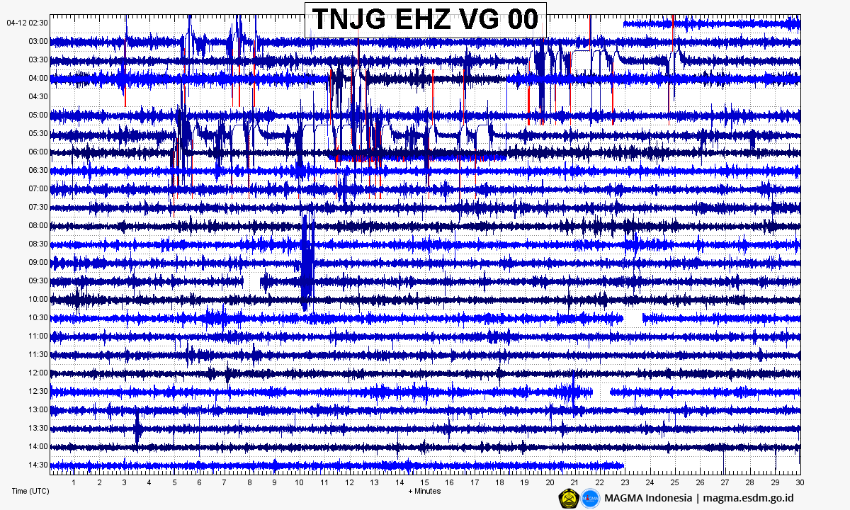 Anak Krakatau - 12.04.2020 - seismogram of 12.04.2020 - Doc. Maha Indonesia