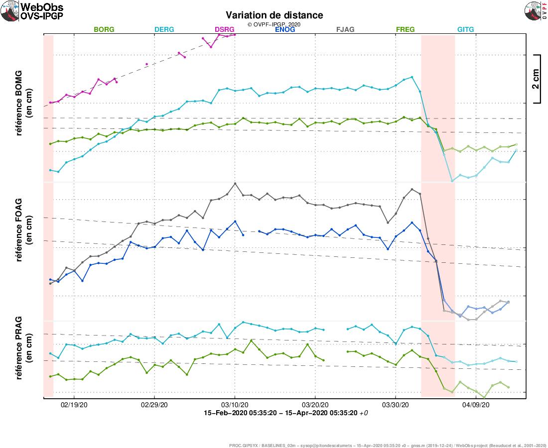 Piton de La Fournaise - Illustration de la déformation sur 2 mois, entre le 15,02 et le 15,04,2020. Sont ici représentées des lignes de base (variation de distance entre deux récepteurs GPS) traversant l'édifice du Piton de la Fournaise, au sommet (en haut), à la base du cône terminal (au milieu) et en champ lointain (en bas) (cf. localisation sur les cartes associées). Une hausse est synonyme d'élongation et donc de gonflement du volcan;inversement une diminution est synonyme de contraction et donc de dégonflement du volcan. Les éventuelles périodes coloriées en rose clair correspondent aux éruptions. - Doc. OVPF