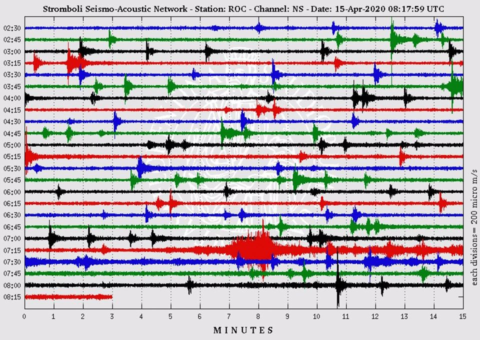 Stromboli - seismogram 15.04.2020 / with the episode at 7.28 am (red) - Seismic-acoustic network signal / LGS