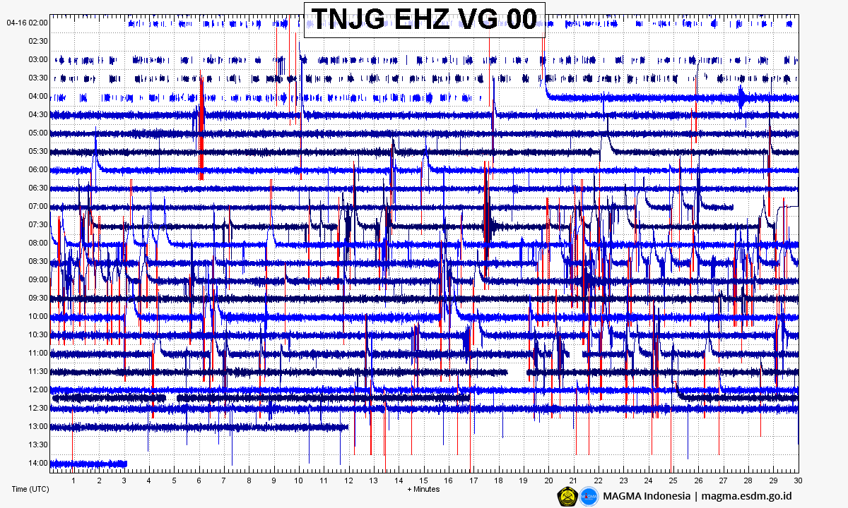 Anak Krakatau - seismogram of 16.04.2020 - Doc. Magma Indonesia