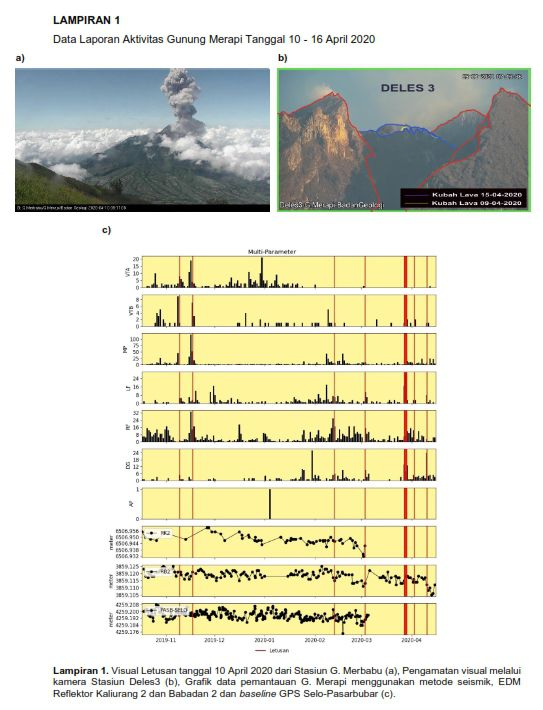Merapi - activity report from 10 to 16 April 2020 - Doc. BPPTKG
