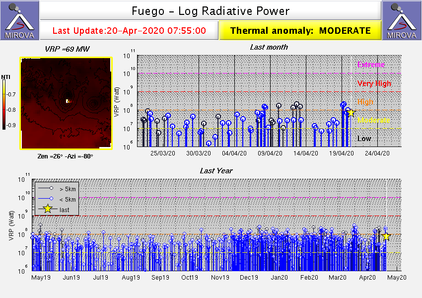 Fuego - thermal anomalies on 20.04.2020 / 07.45 am - Doc. Mirova_MODIS_logVRP