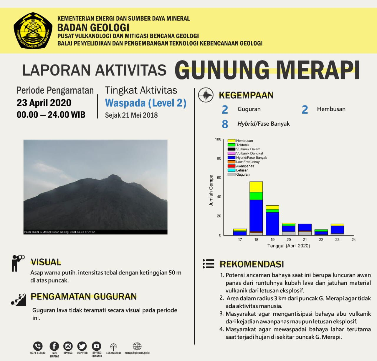 Merapi - activity from 23.04.2020 / 00h- 24h - Doc.BPPTKG
