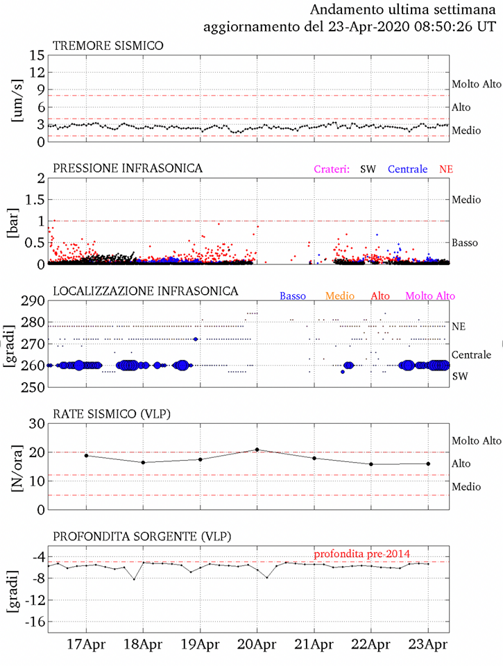 Stromboli - seismicity and infrasonic parameters between 17 and 23.04.2020 - Doc.LGS