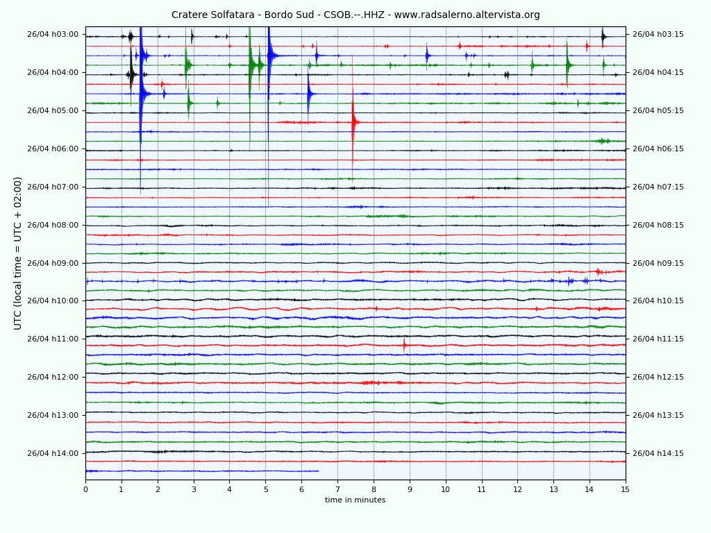 Phlegraean fields - location of earthquakes of the last days and seismogram of 04.26.2020 - Doc. INGVvulcani and seismogram statio Solfatara south edge / radsalerno.altervista.org