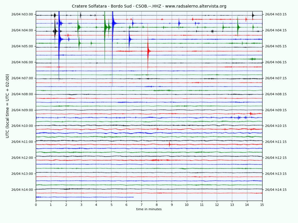 Phlegraean fields - location of earthquakes of the last days and seismogram of 04.26.2020 - Doc. INGVvulcani and seismogram statio Solfatara south edge / radsalerno.altervista.org