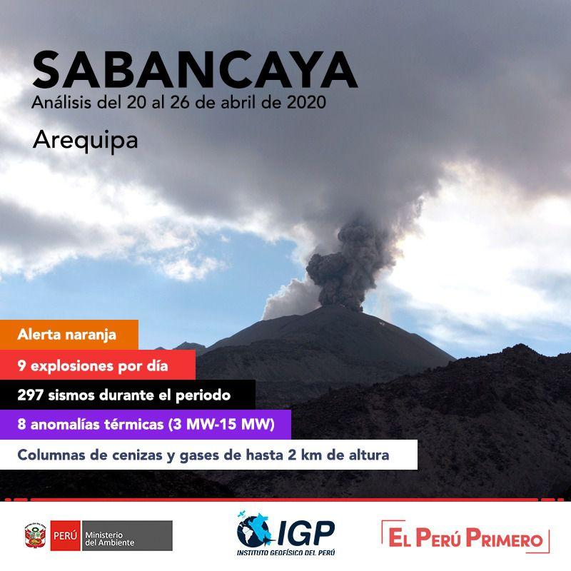 Sabancaya - récapitulatif de l'activité entre le 20 et le 26 avril 2020 - Doc. I.G.Peru