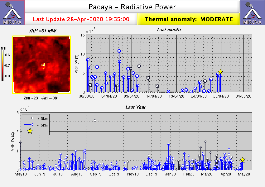 Pacaya - anomalies thermiques au 28.04.2020 / 19h35 - Mirova_MODIS_VRP