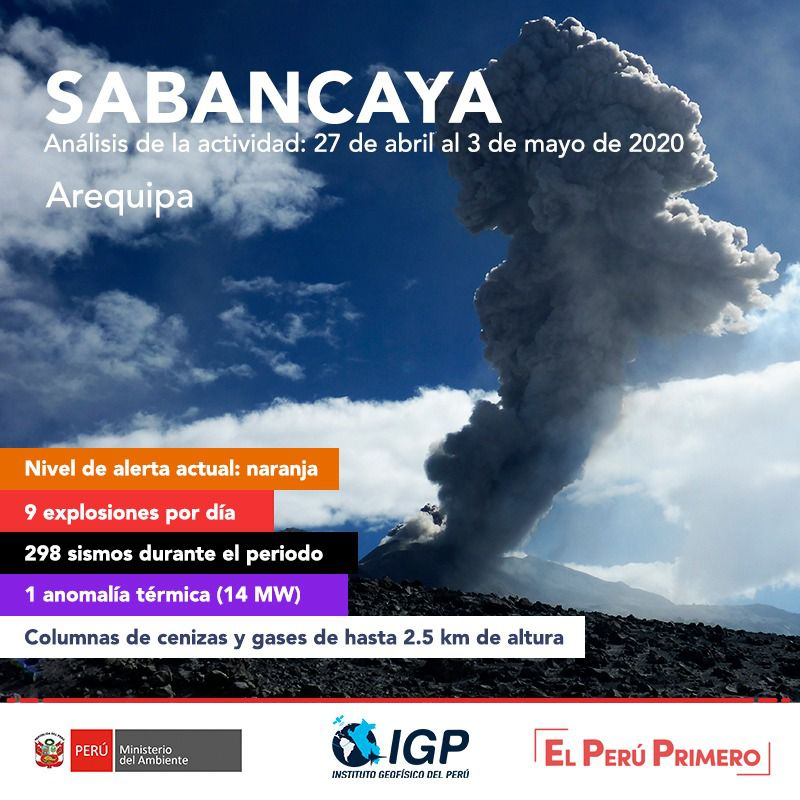 Sabancaya - activity table from 27.04 to 03.05.2020  - Doc. I.G.Peru