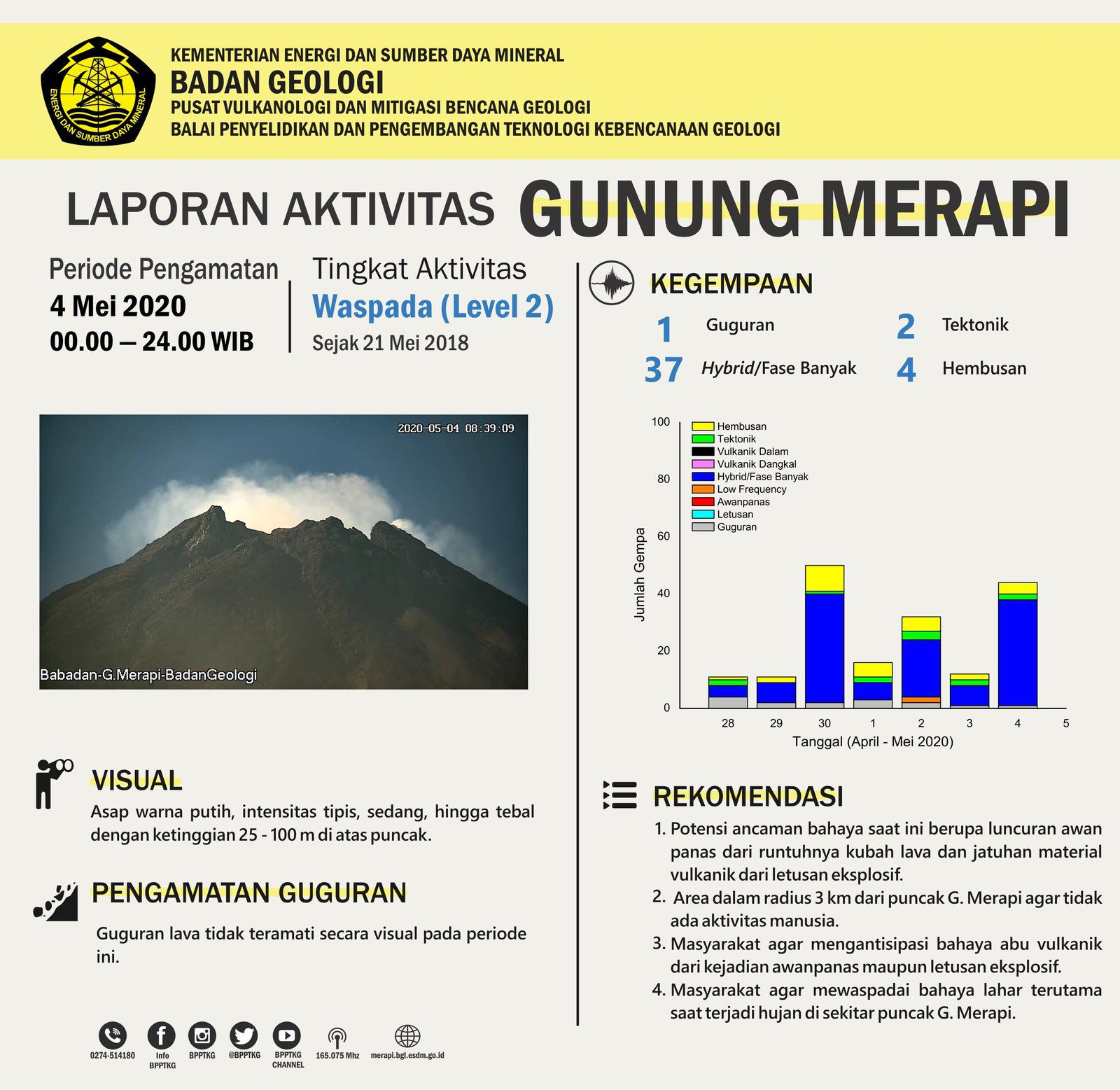 Merapi - activity table of  04.05.2020 / 00h-24h. - Doc. PVMBG