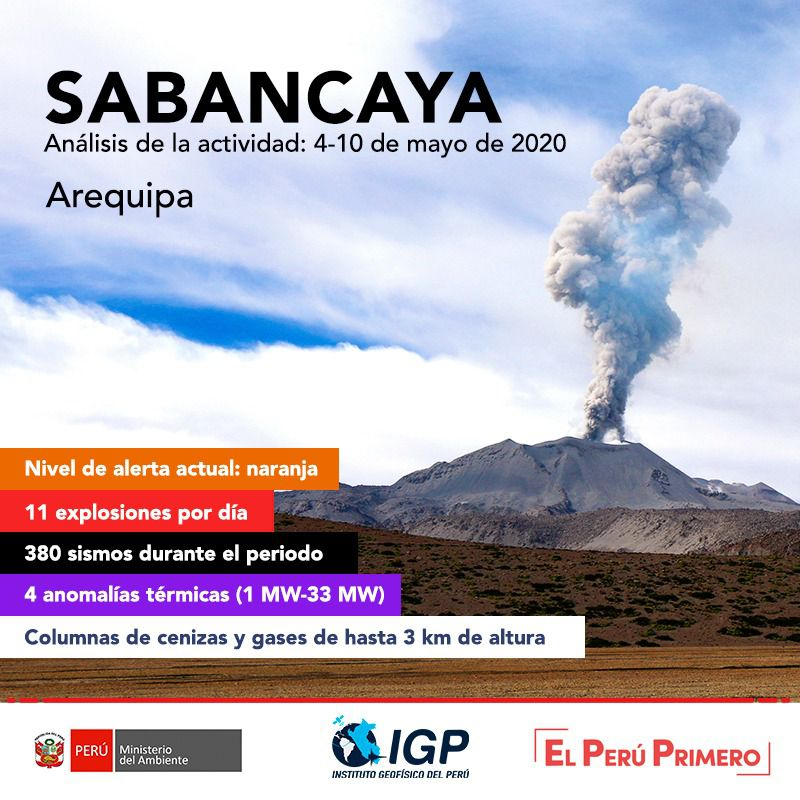 Sabancaya - summary table of the activity between 4 and 10 May 2020 - Doc. I.G.Peru