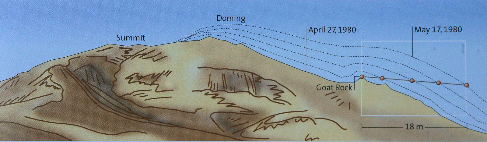 St. Helens - évolution du renflement entre avril et le 17 mai 1980  - Doc.USGS