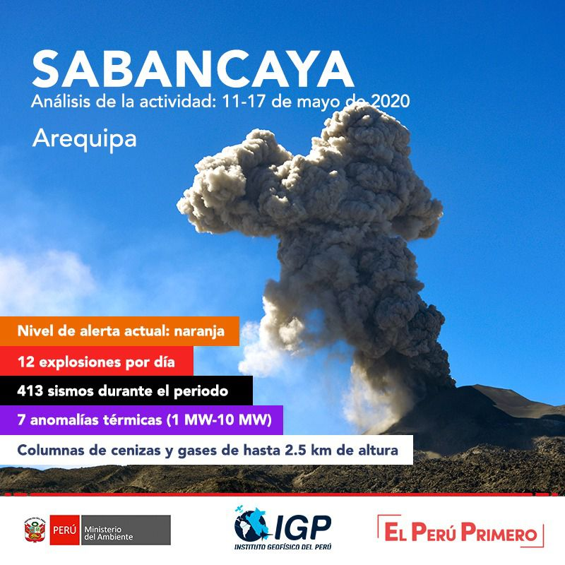 Sabancaya - summary of the activity for the week of 11 to 17 May 2020 - Doc. I.G.Peru