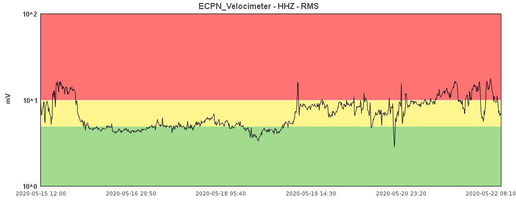Etna - amplitude of the tremor at 22.05.2020 / 08.10 am - Doc. INGV OE ECPN velocimeter