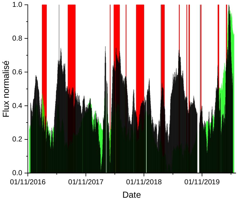 Piton de La Fournaise: Comparison between the normalized means of CO2 flux data in the soil, raw (averaged over a 15-day sliding window, in green) and corrected (in black), recorded at stations located in the far field from October 2016 (date of installation of the last station). Eruptive periods are shown in red and intrusive periods in gray (© OVPF-IPGP).