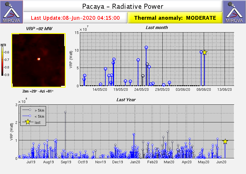 Pacaya - Radiative power on 08.06.2020 / 4:20 am - Doc. Mirova-Modis