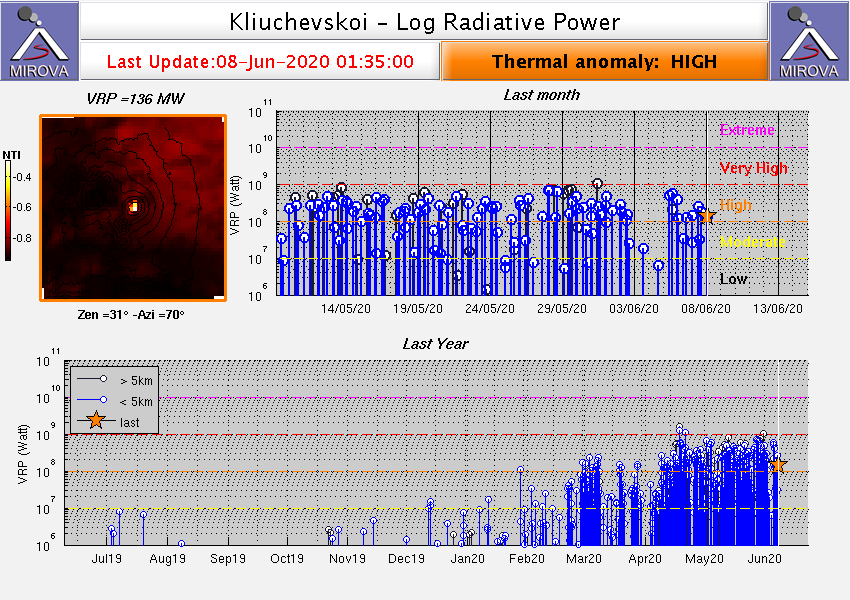 Klyuchevskoy - high thermal anomaly on 08.06.2020 / 01h35 - Doc. Mirova