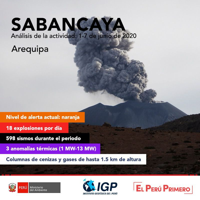 Sabancaya - summary of the activity between 1 ° and 7 June 2020 - Doc. I.G.Peru