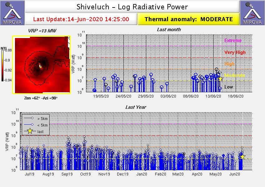 Sheveluch - anomalie thermique modérée au 14.06.2020 / 14h25 - Doc. Mirova_MODIS_logVRP