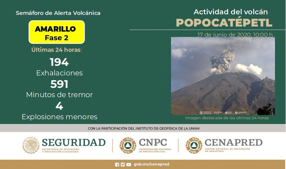 Popocatépetl - summary of activity over the past 24 hours - Doc. Cenapred / CNPC / Seguridad