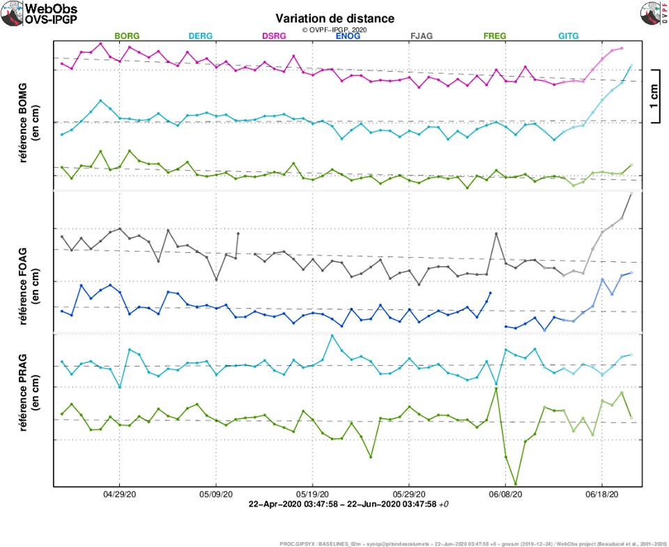 Piton de la Fournaise - Illustration de la déformation sur les derniers deux mois. Sont ici représentées des lignes de base (variation de distance entre deux récepteurs GPS) traversant l'édifice du Piton de la Fournaise, au sommet (en haut), à la base du cône terminal (au milieu) et en champ lointain (en bas). Une hausse est synonyme d'élongation et donc de gonflement du volcan ; inversement une diminution est synonyme de contraction et donc de dégonflement du volcan. (© OVPF-IPGP).