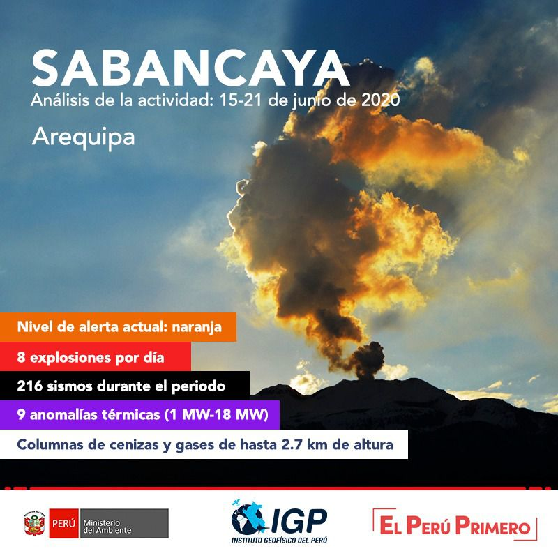 Sabancaya - activity from 15 to 21 June 2020 - Doc. I.G.Peru