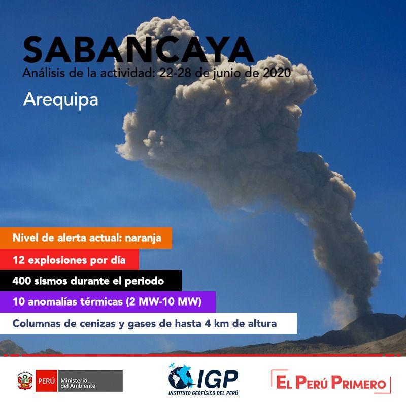 Sabancaya - activité du 22 au 28 juin 2020 - Doc. I.G.Peru
